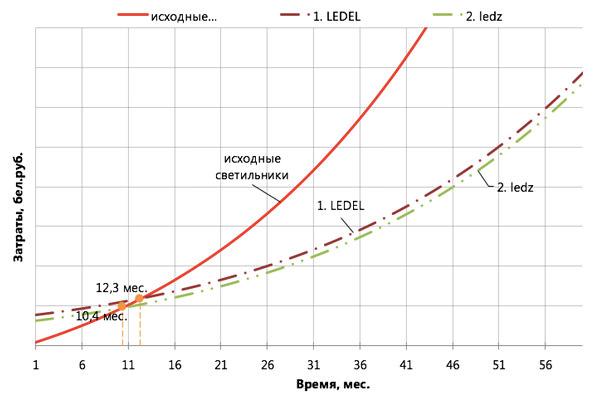 купить светодиодные светильники для цеха ledz e-Industry 109 DL с линзами, белорусские светильники ledz, аналог LEDEL L-industry, ledel l-trade 55, белинтегра ДПП 66 титан