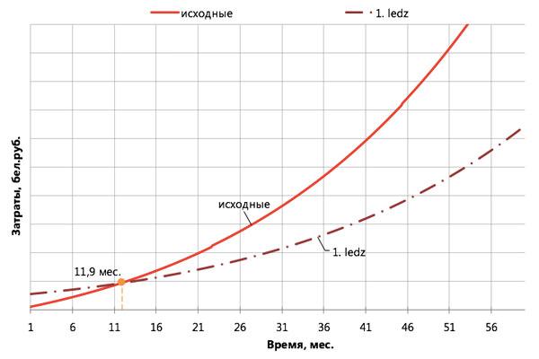 купить светильники аналог айсберг e-Slim белорусского производства ledz аналог айсберга