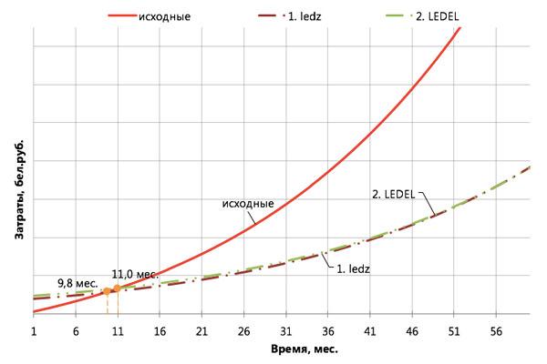 купить белорусские светодиодные светильники ledz e-Trade 50 CM IP54 в Минске, светильники IP54 купить