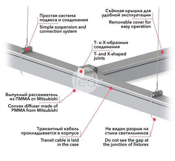 Линейные светильники для торговых залов магазинов и гипермаркетов от белорусского производителя светильников ledz e-Trade, купить торговые светильники в Минске, линейные светодиодные светильники в Москве, светильники линейные Киев