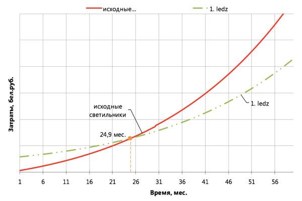 купить LED светильники IP65 ledz e-Industry 60 DP для промышленных цехов в Минске