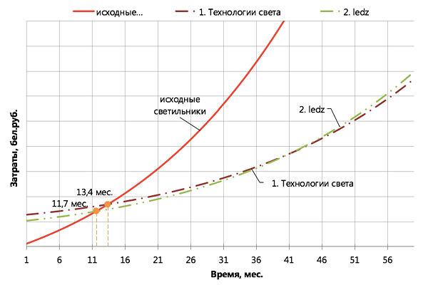 купить светодиодные светильники на склад белорусского производства ledz e-Industry 60, LED светильники на склад, белорусские светодиодные светильники