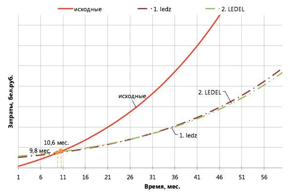 купить белорусские светодиодные светильники ledz e-Trade 50 CM недорого в Минске, купить светодиодные светильники для цеха недорого в Москве, светильники IP66, светильники IP65, LED светильники Киев