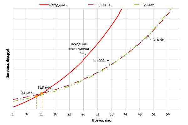 График возврата инвестиций в замену старых светильников на белорусские светодиодные светильники ledz e-Trade 92 CM eco показан на рисунке, купить светодиодные светильники для торговых залов, купить линейные светодиодные светильники для торговли