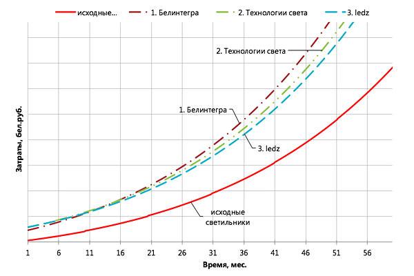 Брестская сеть продуктов питания Продтовары решила заменить в супермаркете Микс устаревшие светильники на линейные светодиодные светильники ledz e-Trade 108 CM var белорусского производства